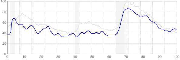 Delaware monthly unemployment rate chart from 1990 to December 2017